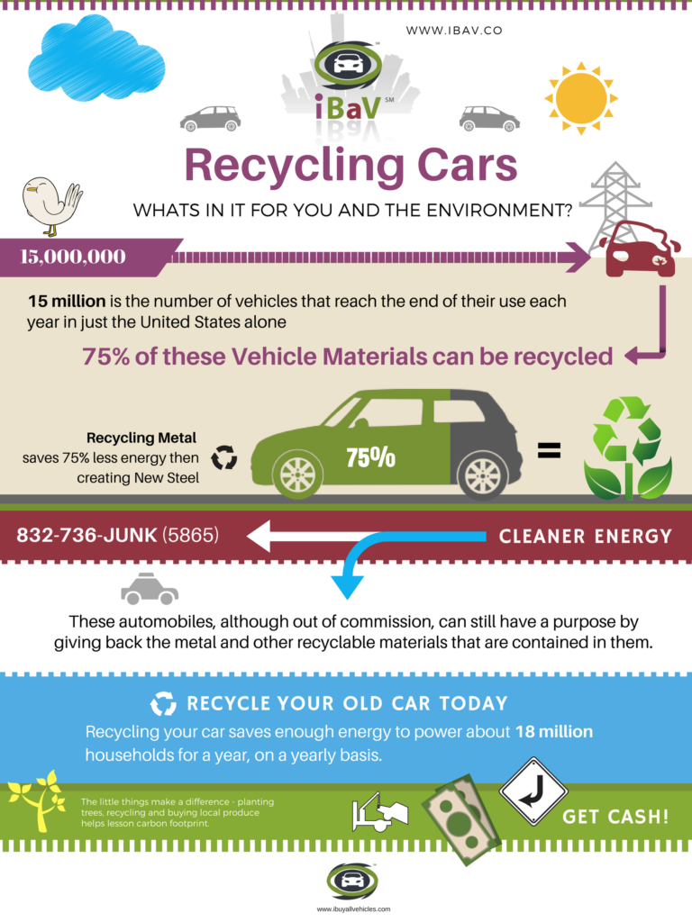 Car Recycling Infographic - iBAV