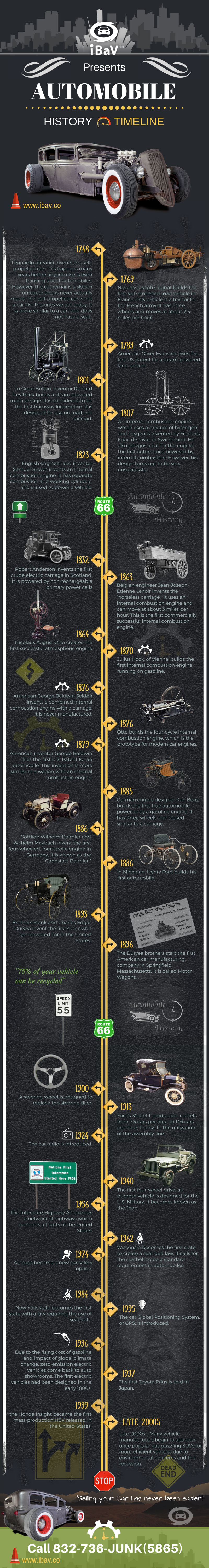 Automobile History Timeline infographic